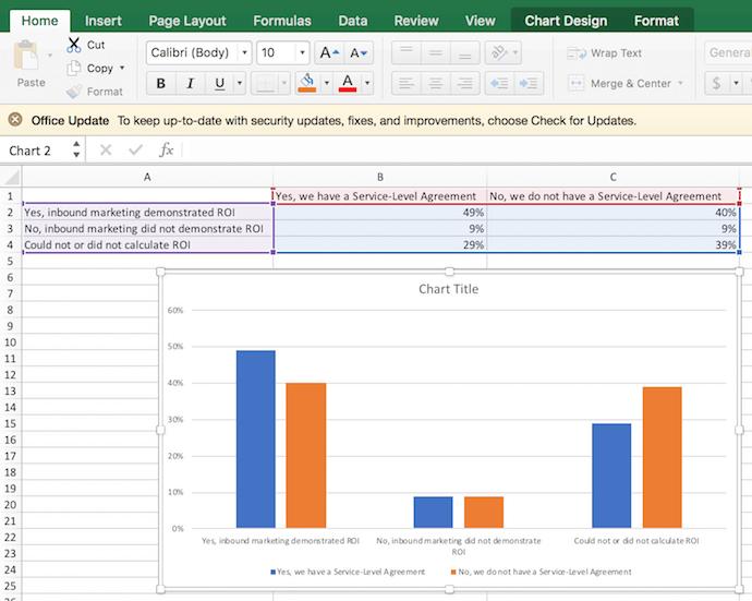 """Gráfico de columnas bidimensionales creado a partir de datos de Excel sobre el ROI de marketing entrante """"width ="""" 690 """"style ="""" width: 690px"""
