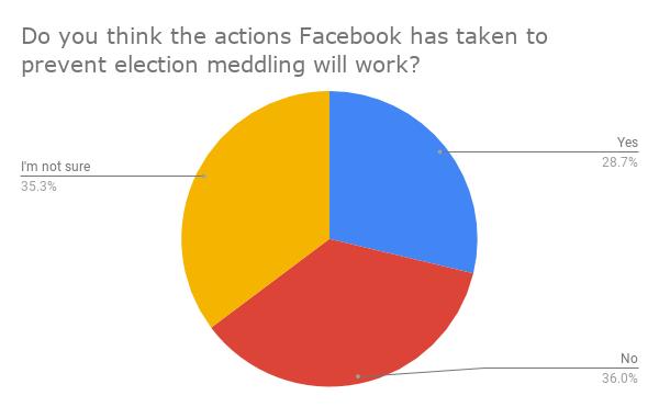 ¿Crees que las acciones que Facebook ha tomado para evitar la intromisión electoral funcionará_