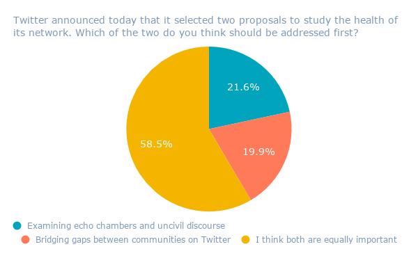 Twitter anunció hoy que seleccionó dos propuestas para estudiar el estado de su red. ¿Cuál de los dos crees que deberían abordarse primero? (1)