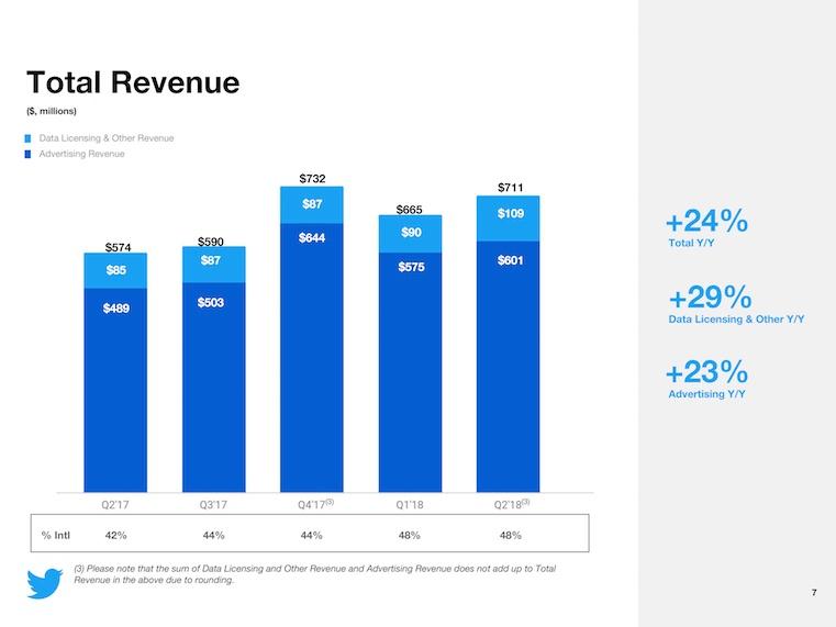 twitter q2 2018 ingresos totales