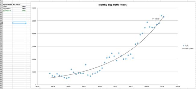 Análisis de regresión con una línea de tendencia en un diagrama de dispersión en Excel