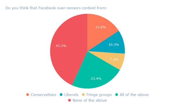 ¿Crees que Facebook censura el contenido de_ (1)