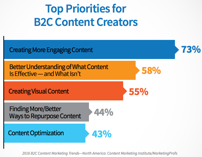 """b2c-content-priorities.png """"title ="""" b2c-content-priorities.png """"width ="""" 550 """"style ="""" width: 550px [19659022] Fuente: <em> <a href="""