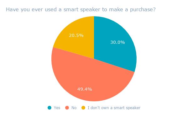¿Alguna vez ha usado un parlante inteligente para realizar una compra_