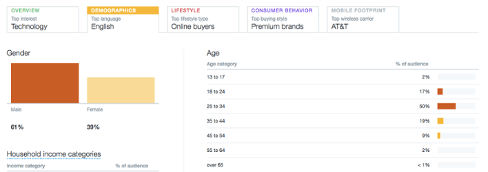 "twitter-analytics-demographics.png ""width ="" 708 ""title ="" twitter-analytics- demographics.png ""style ="" width: 708px; margin-left: auto; margin-right: auto"