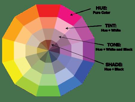 """Rueda de la teoría del color con etiquetas para cada tono de color, tinte, tono y tono """"ancho ="""" 450 """"altura ="""" 342"""