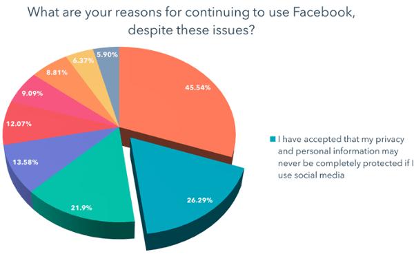 He aceptado que mi privacidad y mi información personal nunca estarán completamente protegidas si utilizo las redes sociales