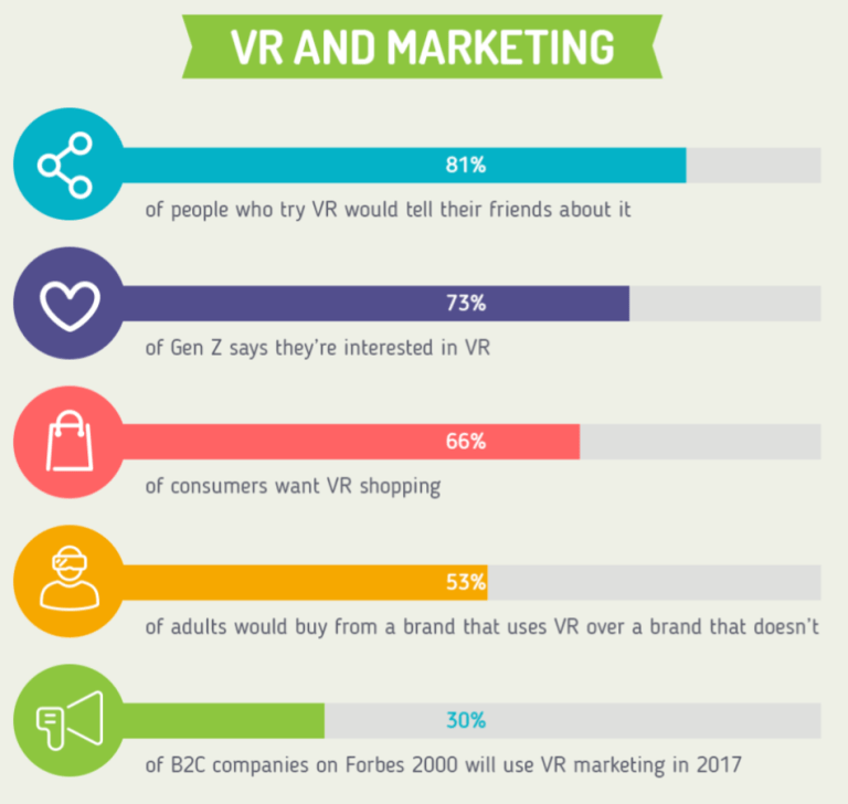 VR and Marketing