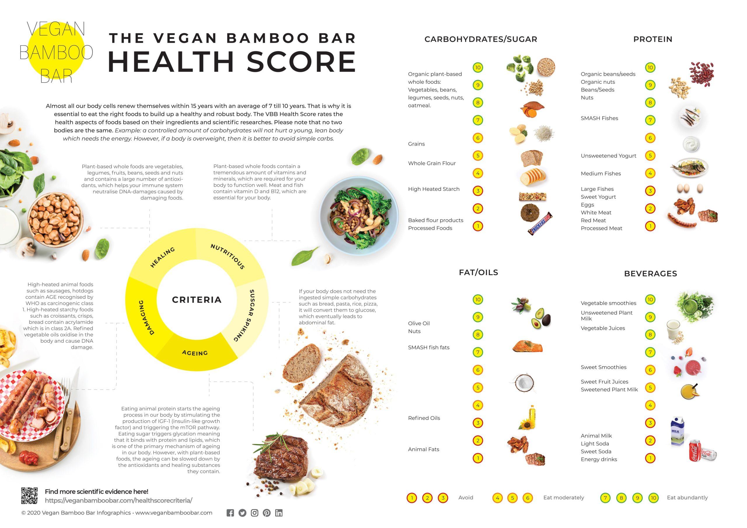 Vegan Bamboo Bar Healthscore