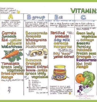 vitamines vita