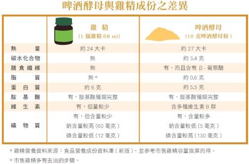 啤酒酵母與雞精成份之差異