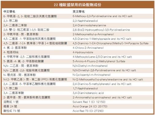 22種歐盟禁用的染髮劑成份