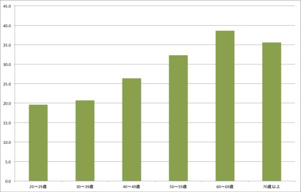 %e5%b9%b4%e4%bb%a3%e5%88%a5%e9%87%8e%e8%8f%9c%e3%82%92350g%e4%bb%a5%e4%b8%8a%e9%a3%9f%e3%81%b8%e3%82%99%e3%81%a6%e3%81%84%e3%82%8b%e4%ba%ba%e3%81%ae%e5%89%b2%e5%90%88