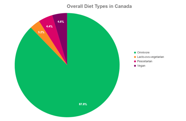 vegans and vegetarians in canada overall