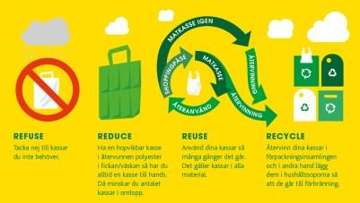Refuse Reduce Reuse Recycle dina kassar