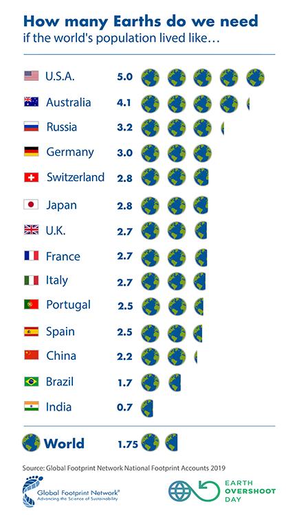 Tabell över länders overshoot day
