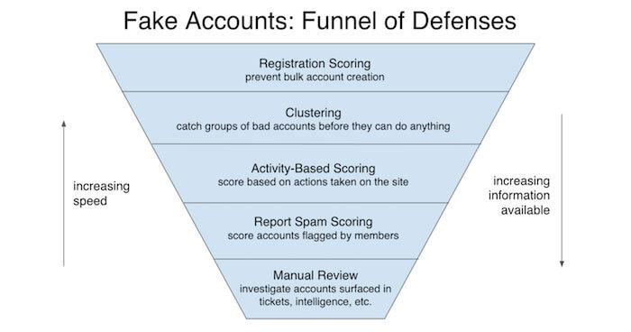 Linkedin : 645 millions de comptes et une lutte acharnée contre les faux profils – Blog Internet-Formation