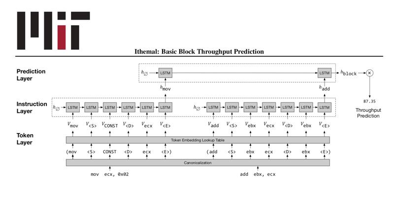 Le MIT présente Ithemal, un outil de machine learning pour prédire la puissance requise par le code – Intelligence artificielle – Actu IA
