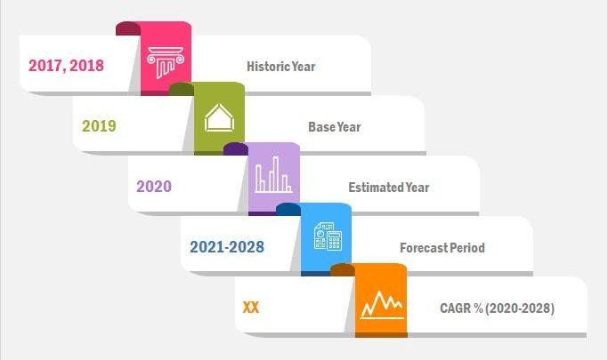 Services professionnels de l'Internet des objets (IoT) Marché: analyse de l'industrie, taille, part, croissance, tendance et prévisions 2020-2028 – Journal l'Action Régionale