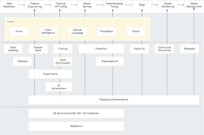 Google Vertex AI unifie les outils de machine learning dans le cloud – LeMondeInformatique
