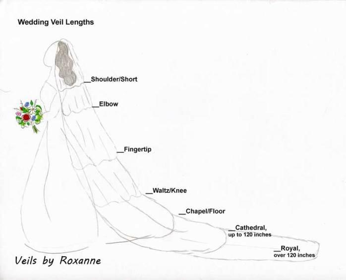 My sketch of veil length