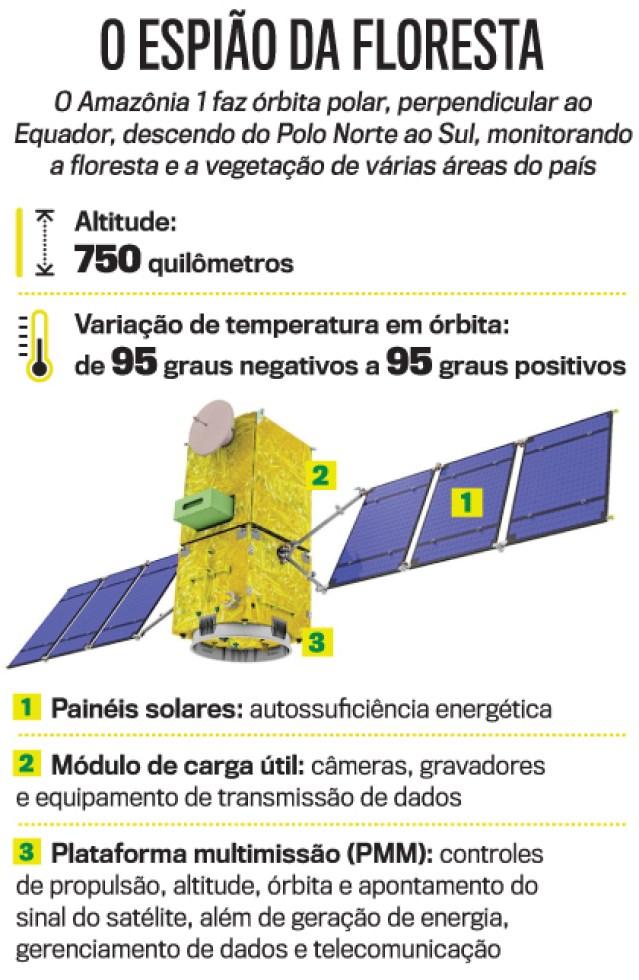 Arte satelite