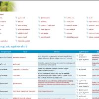 மார்க்கெட் - வேளாண் தொடர்பு தகவல் தளம்