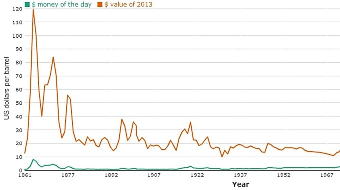 EVOLVING PRICE OF A BARREL OF CRUDE OIL BETWEEN 1860 AND 1970 (SOURCE: PUBLIC NEWSPAPER)