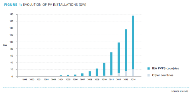 evolution-of-pv-installations