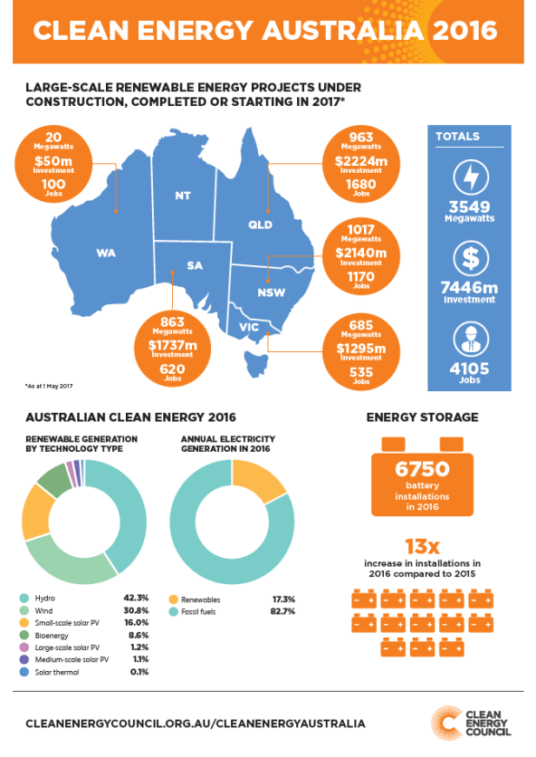 clean-energy-australia-report-2016-fact-sheet-image