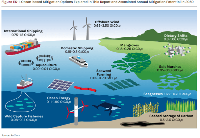 Ocean-based Mitigation Options (included offshore wind)