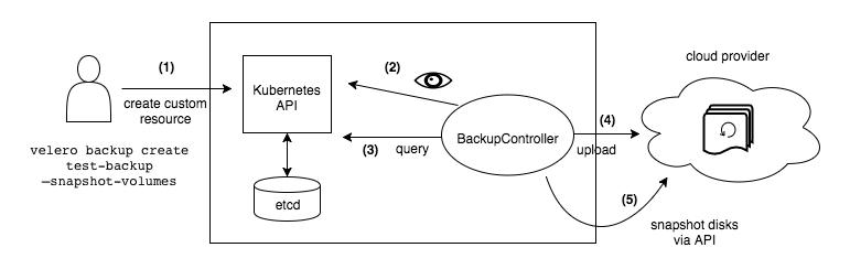 Image - Velero Backup workflow