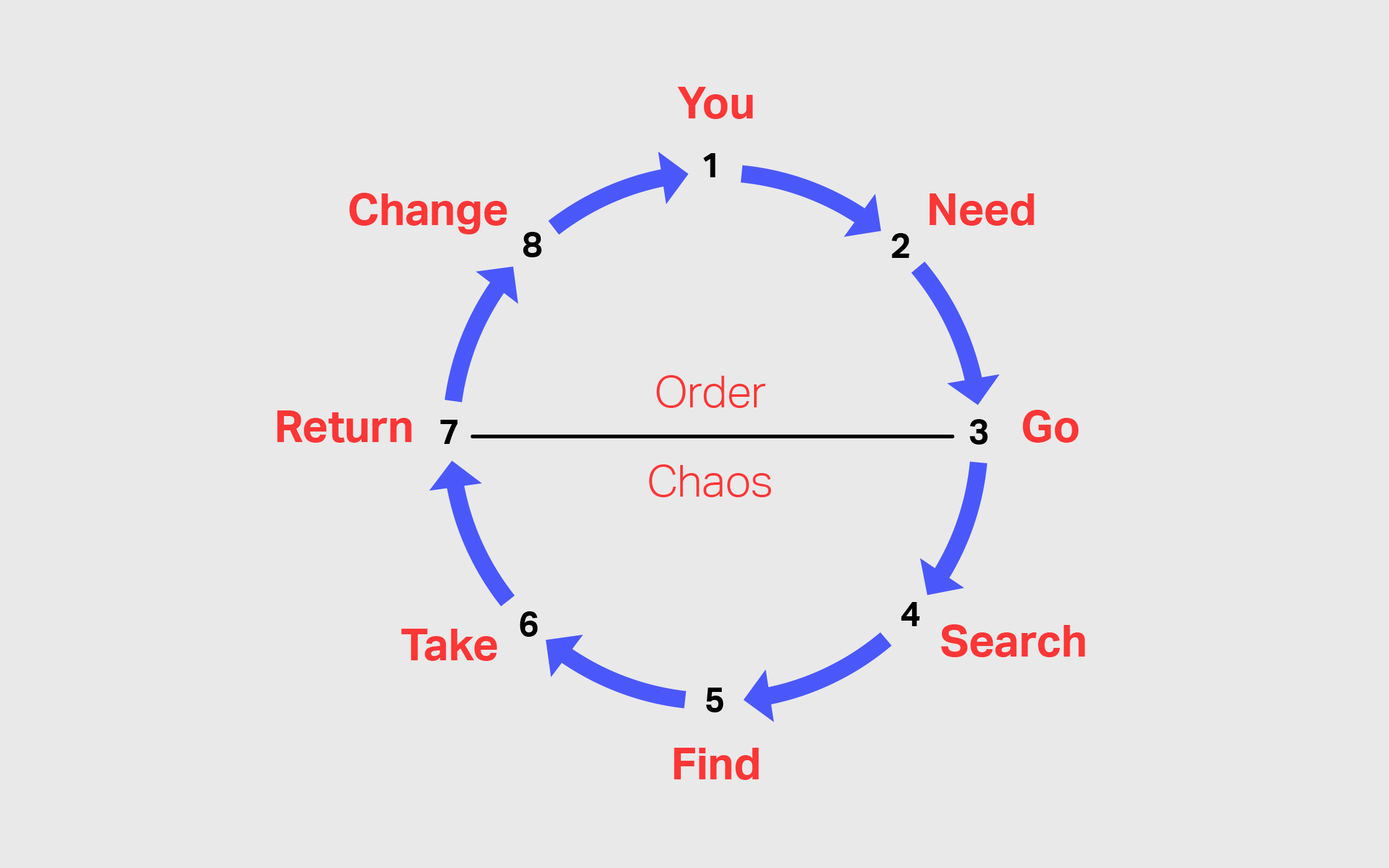 Why The Customer Journey Is A Hero S Journey Sort Of
