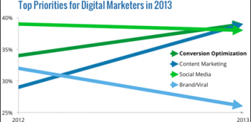 Top-Priorities-for-Digital-Marketers-in-2013