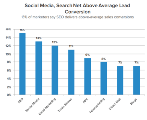 social-media-and-search-above-average-lead-conversion