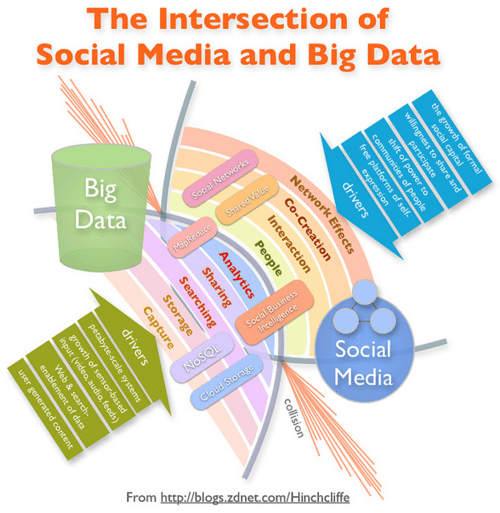 Social Media et Big Data
