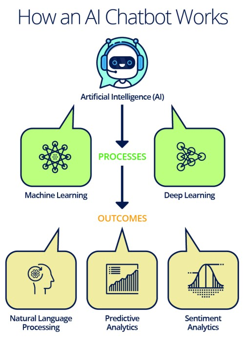How-an-AI-Chatbot-Works