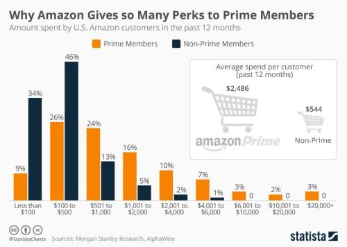 amazon_prime_members