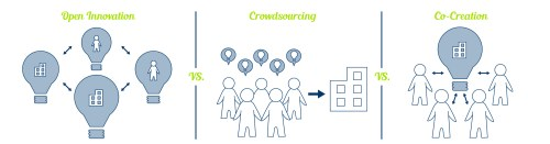 co-creation-vs-crowdsourcing