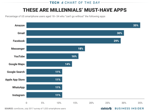 amazon chart app millenials