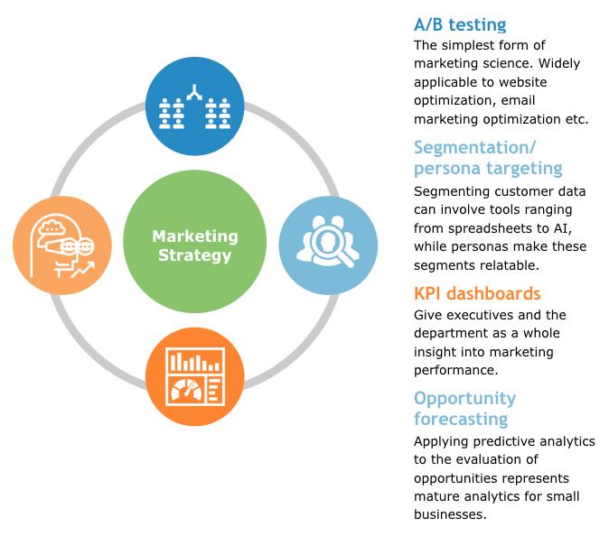 4-key-elements-of-data-driven-marketing