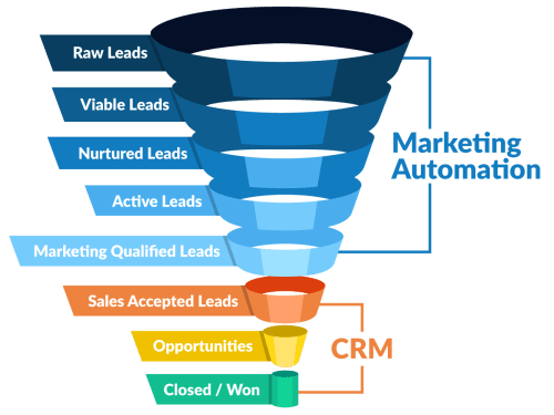 Difference-between-CRM-and-Marketing-Automation