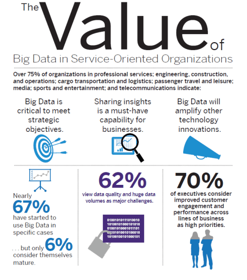 value of big data
