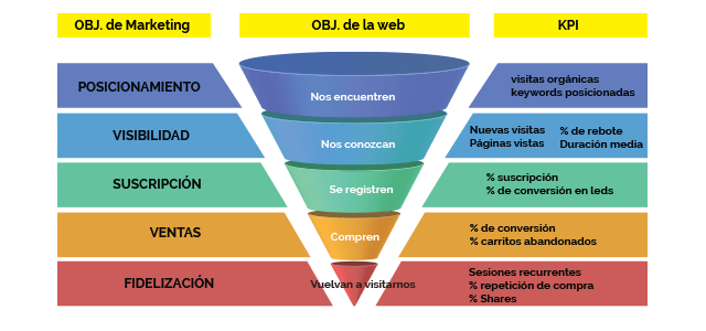 principales-kpi-en-marketing