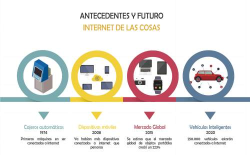 Infografia-antecedentes-internet-de-las-cosas