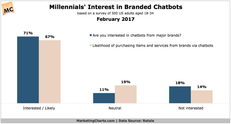 Millennial-Interest-in-Branded-Chatbots
