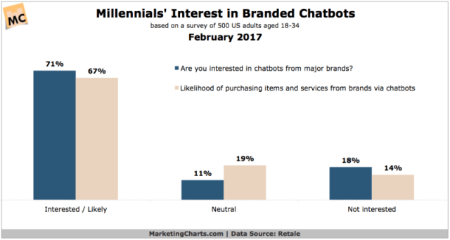 Millennial-Interest-in-Branded-Chatbots