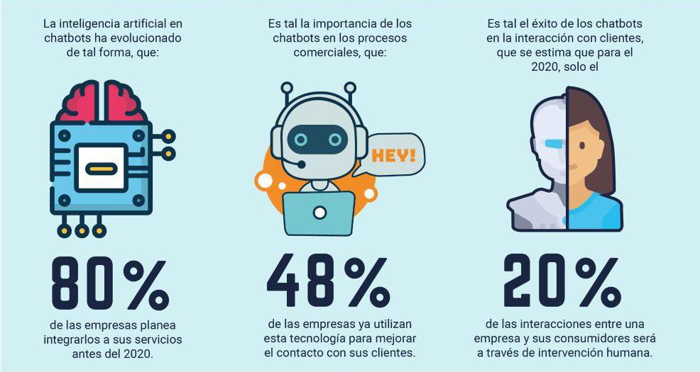 chatbots cifras
