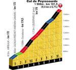 12061442116-hoehenprofil-tour-de-france-2012---etappe-16-col-de-peyresourde