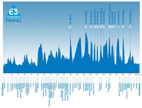 E3_Harelbeke_profile_13_hellingen